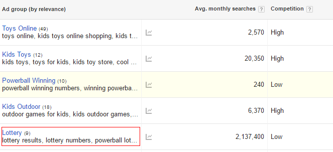 keyword-planner-lottery